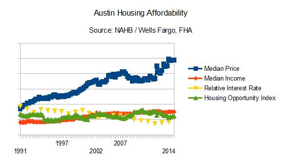 Are Austin Homes Affordable?