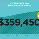 April 2016 Market Report: Home Sales