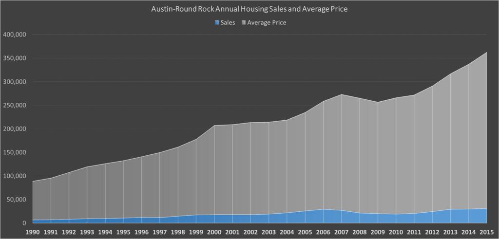 Austin Housing Market in 2017