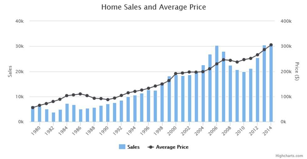 austin-housing-market-in-2017