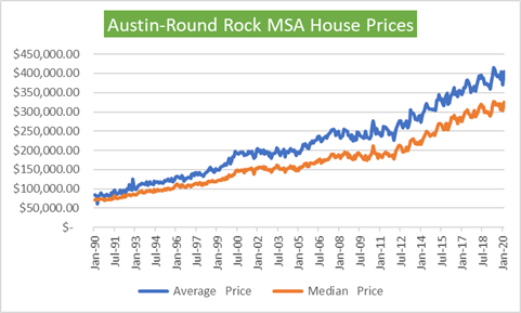 Austin House Prices